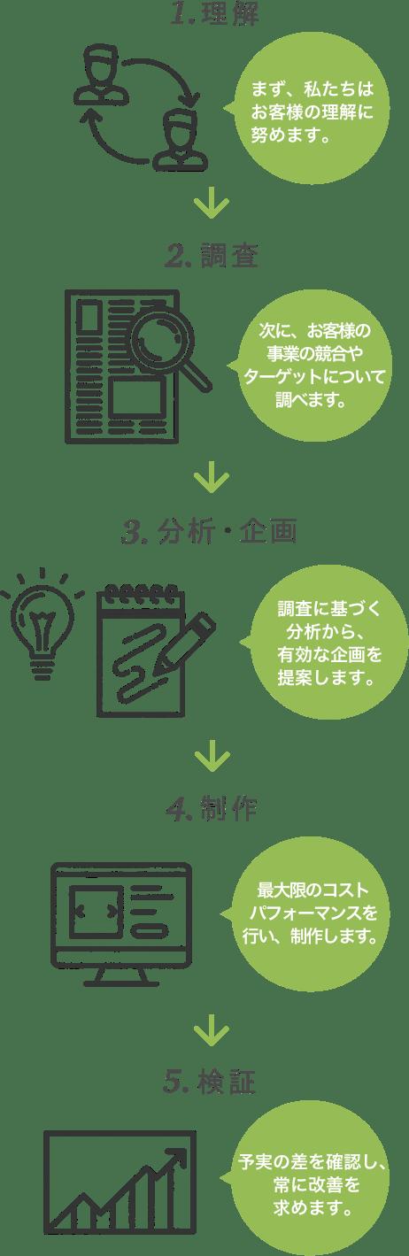 5つの基本行動